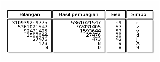 Security dari level bit (Bagian 1: Encoding Base N